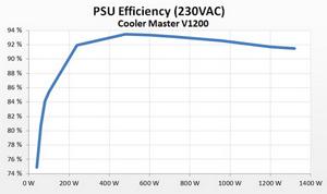 Volt_efficiency_Tests