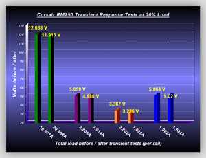 Transient_Tests