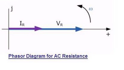 Phasor%20diagram%20for%20AC%20Resistance.jpg?m=1318883565