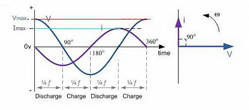 Phasor%20diagram-Capacitor_modified.jpg?m=1318883566