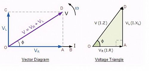Vector%20Diagram%20of%20the%20Resultant%20R-L%20Voltage.jpg?m=1318883586